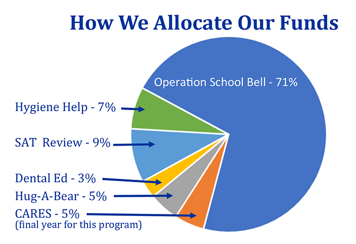 Pie Chart on How ALC allocates their funds