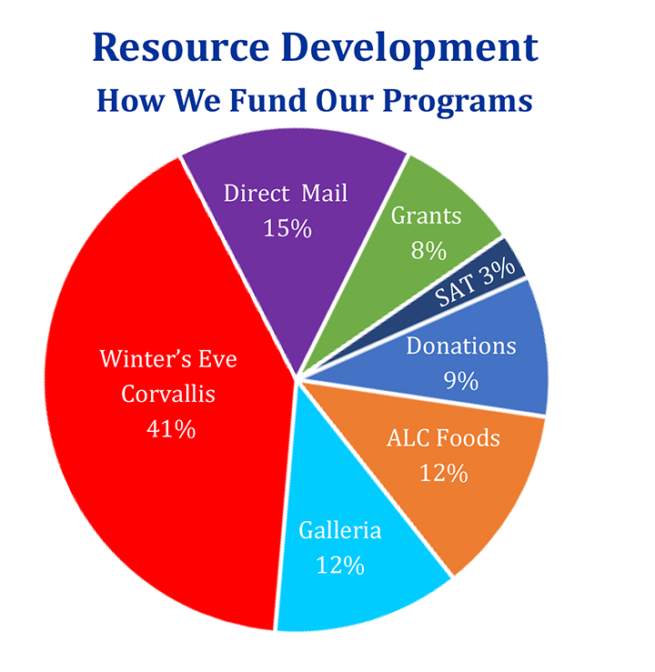 Pie Chart on how ALC Funds its programs