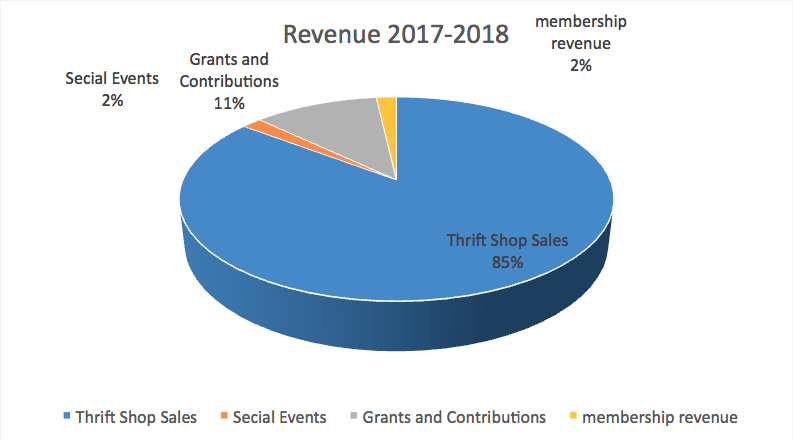 Revenue Pie Chart 8-2018